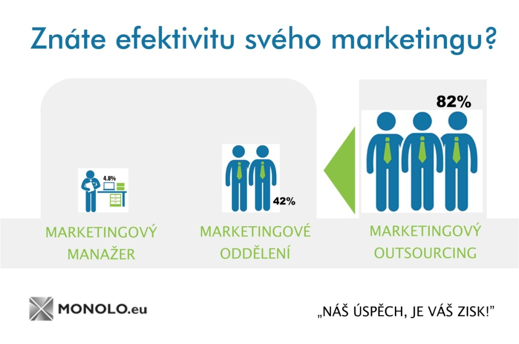 EFEKTIVITA_MARKETINGU_V_PRAXI